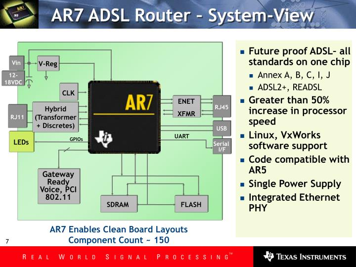 AR7 ADSL Router – System-View