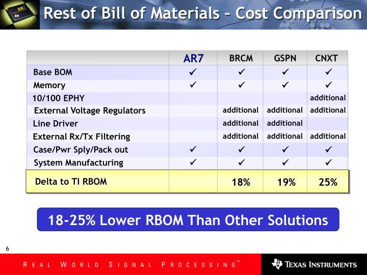 Rest of Bill of Materials – Cost Comparison