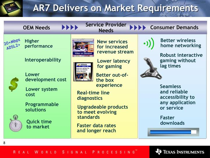 AR7 Delivers on Market Requirements