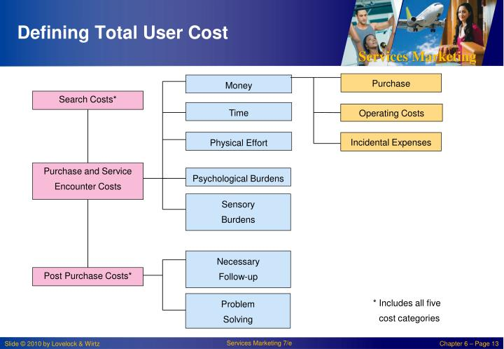Defining Total User Cost