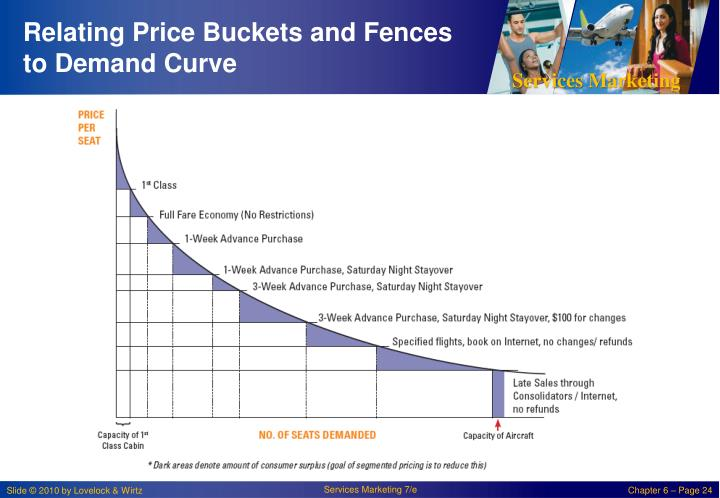 Relating Price Buckets and Fences