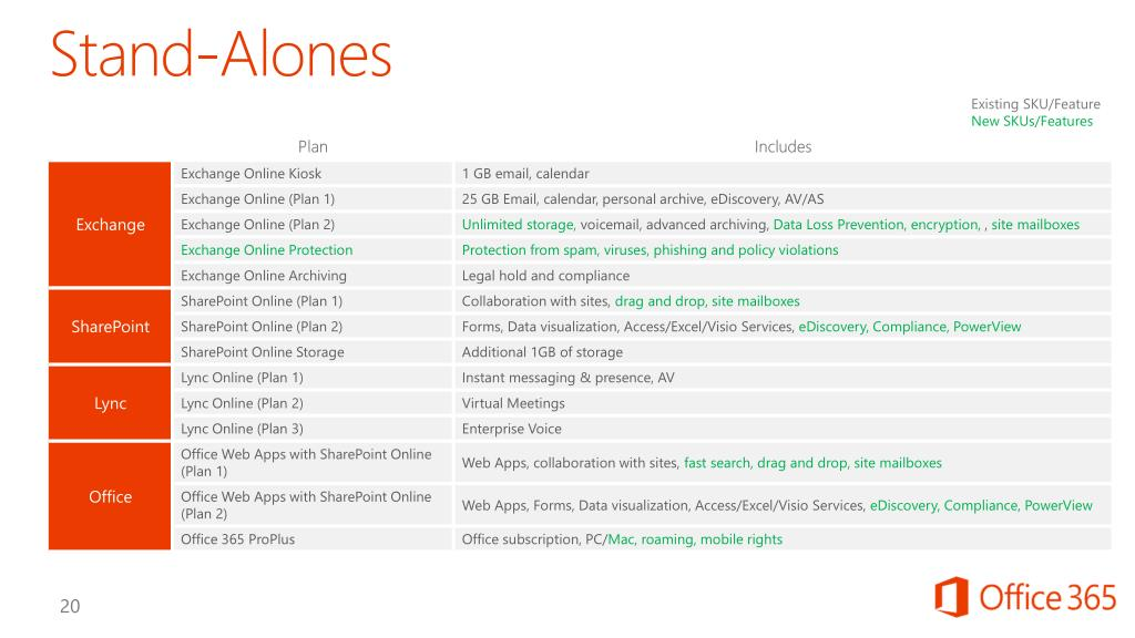 PPT - Commercial Licensing for Office 365 PowerPoint