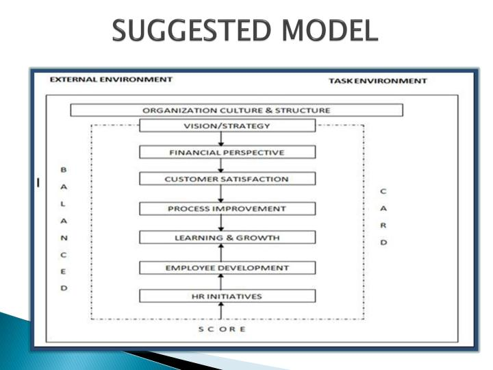 SUGGESTED MODEL