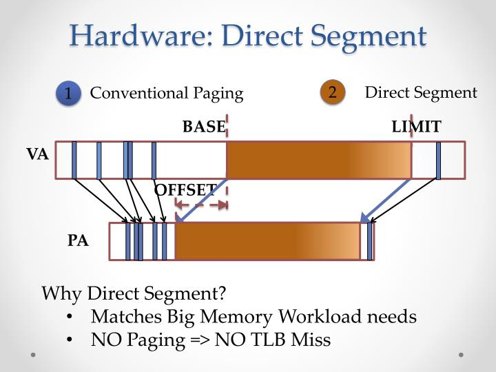 Hardware: Direct Segment