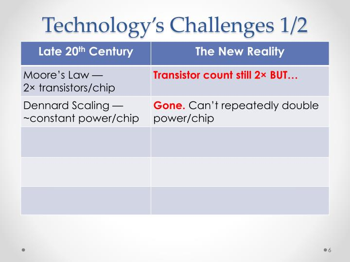 Technology's Challenges 1/2