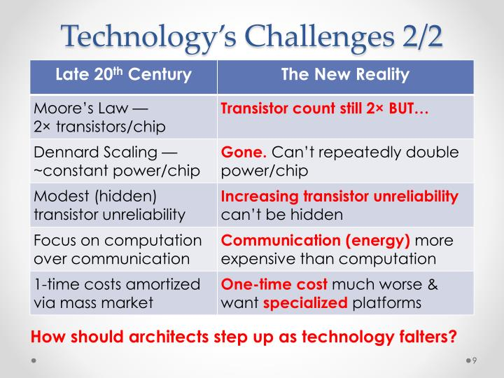 Technology's Challenges 2/2