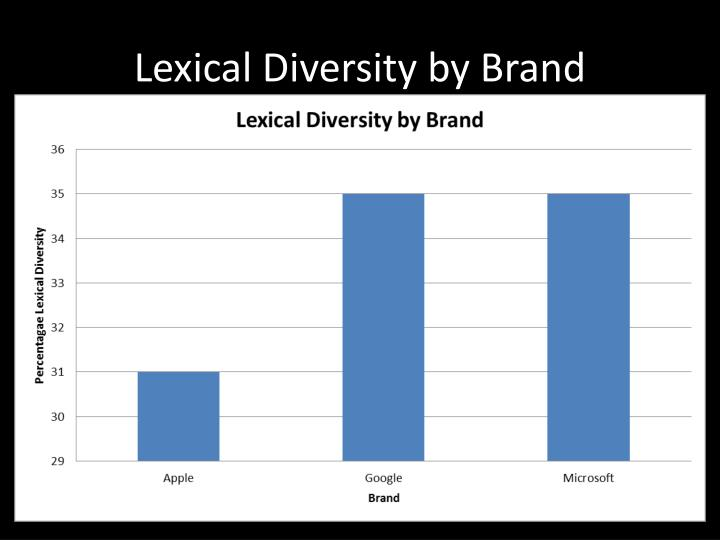 Lexical Diversity by Brand