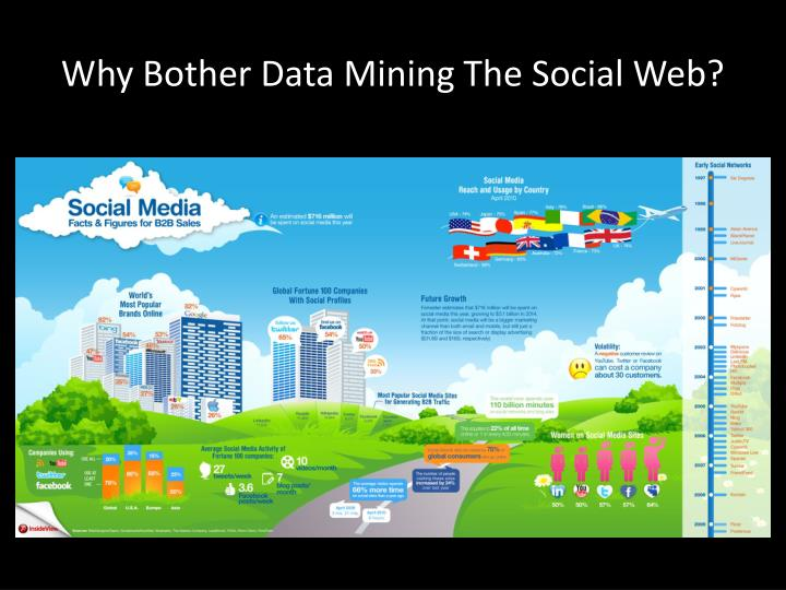 Why Bother Data Mining The Social Web?