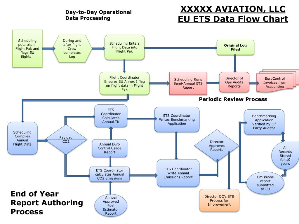 Ppt Xxxxx Aviation Llc Eu Ets Data Flow Chart Powerpoint