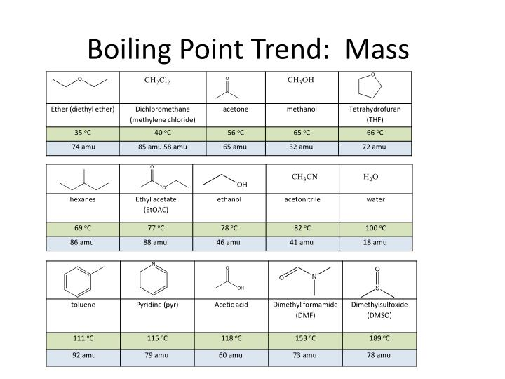 Boiling Point Trend:  Mass
