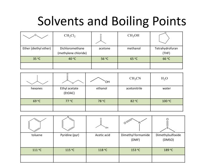 Solvents and Boiling Points