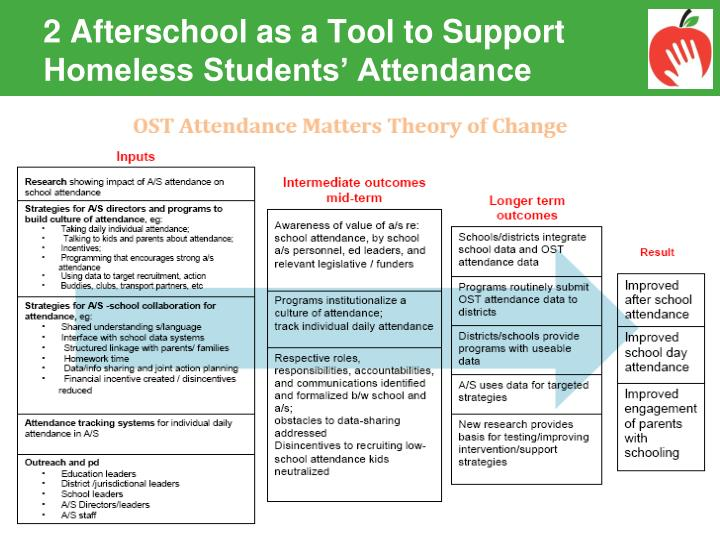 2 Afterschool as a Tool to Support Homeless Students' Attendance