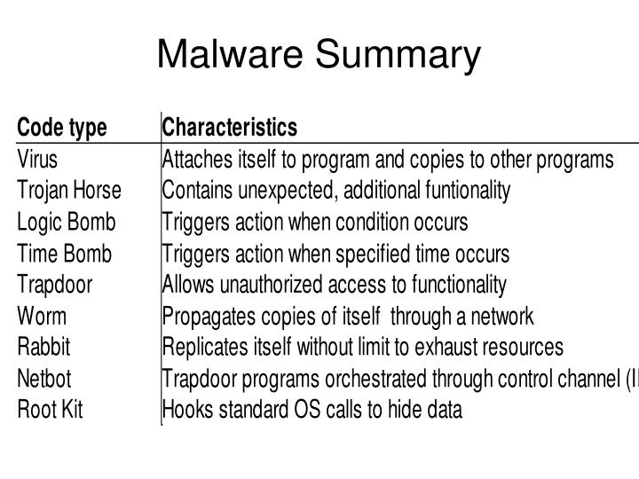 Malware Summary