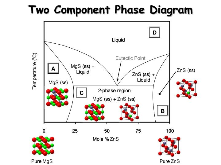 PPT  Solid State Synthesis  Phase    Diagrams    and Solid Solutions PowerPoint Presentation  ID 1790511