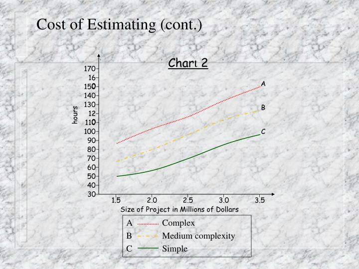 Cost of Estimating (cont.)