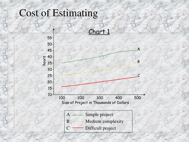 Cost of Estimating