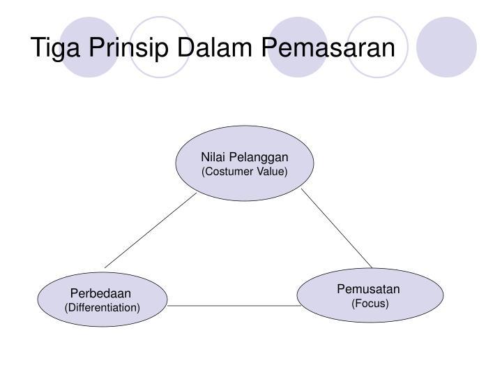 Tiga Prinsip Dalam Pemasaran