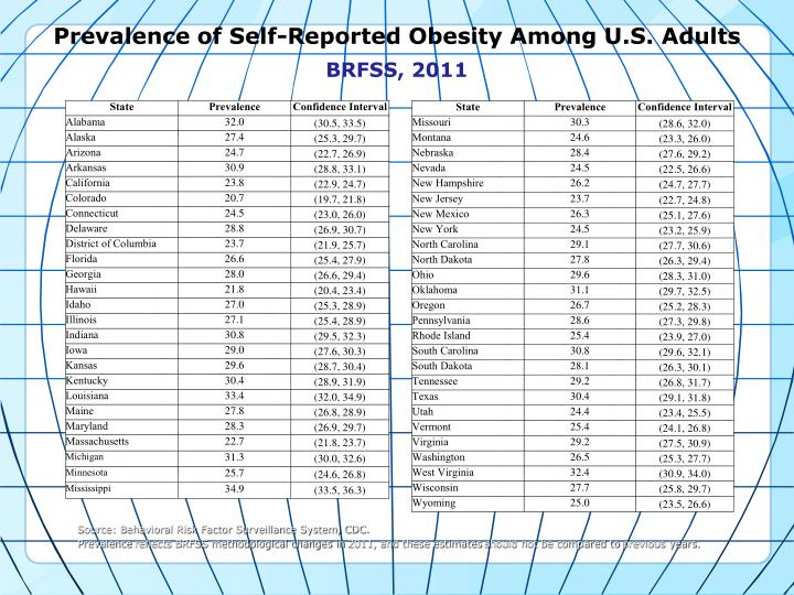 Prevalence of Self-Reported Obesity Among U.S. Adults