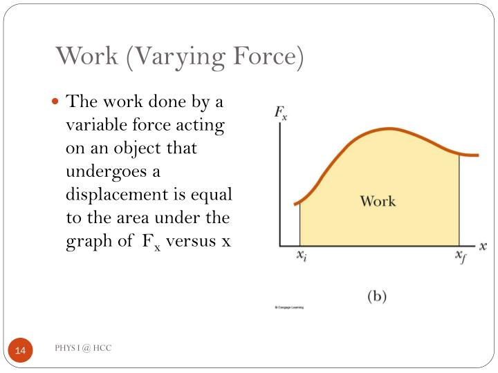 Work (Varying Force)