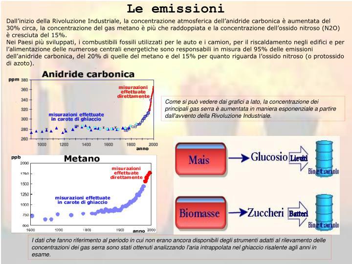 Le emissioni