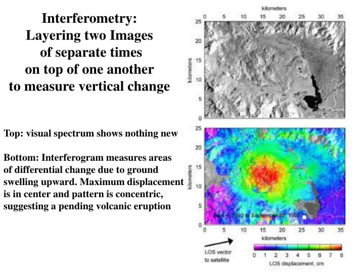 Interferometry:
