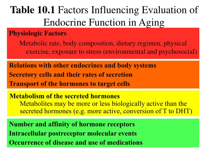 how do psychosocial factors influence cardiac health Factors that influence health: an introduction this free course is available to start right now review the full course description and key learning outcomes and create an account and enrol if you want a free statement of participation.