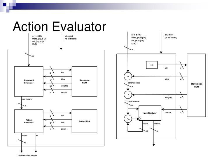 Action Evaluator