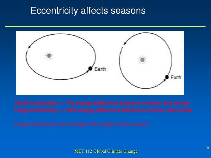 Eccentricity affects seasons