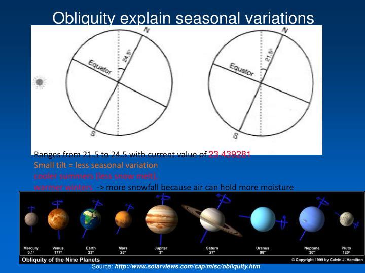Obliquity explain seasonal variations