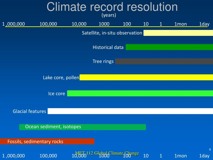 Climate record resolution