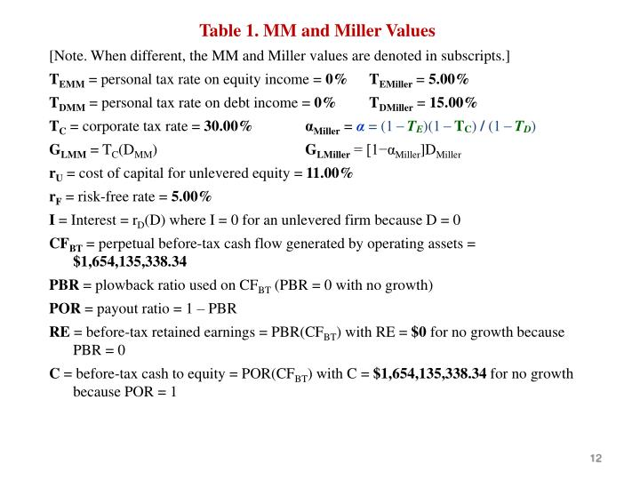 Table 1. MM and Miller Values