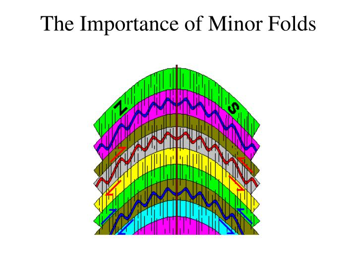 The Importance of Minor Folds