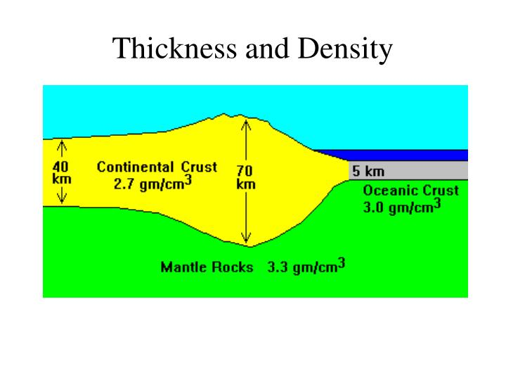 Thickness and Density
