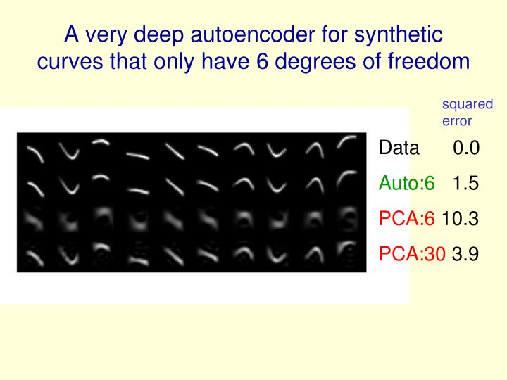 A very deep autoencoder for synthetic curves that only have 6 degrees of freedom