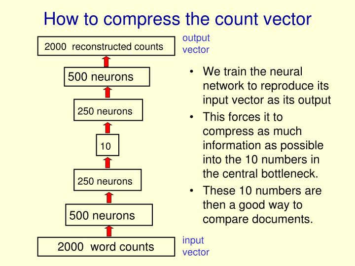 We train the neural network to reproduce its input vector as its output