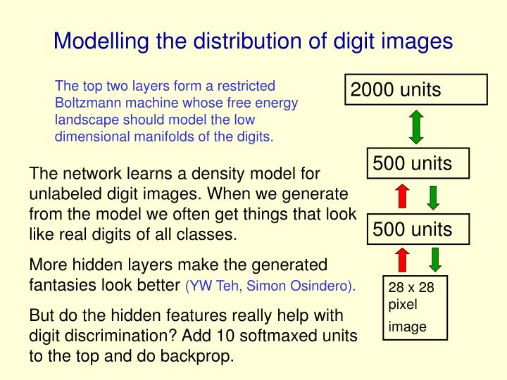 Modelling the distribution of digit images