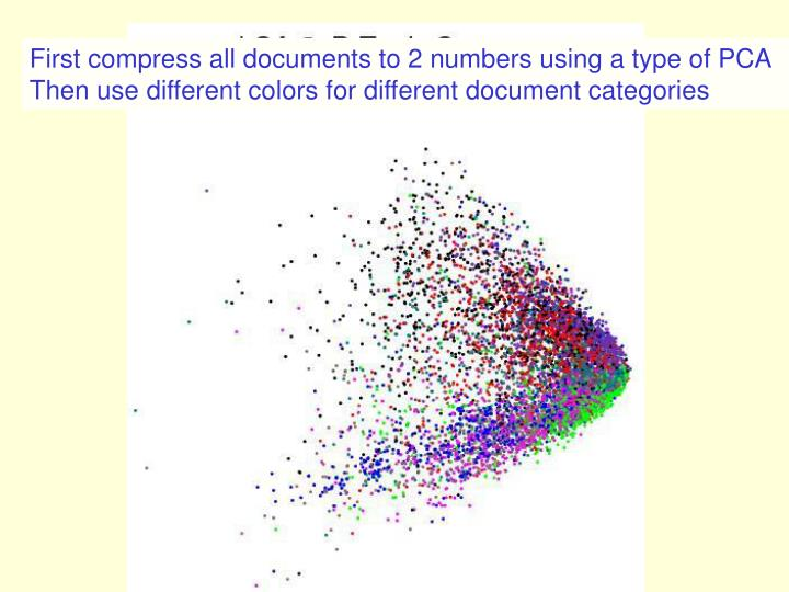 First compress all documents to 2 numbers using a type of PCA                               Then use different colors for different document categories