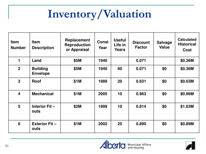 Inventory/Valuation