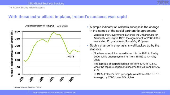 The Factors Driving Ireland Success