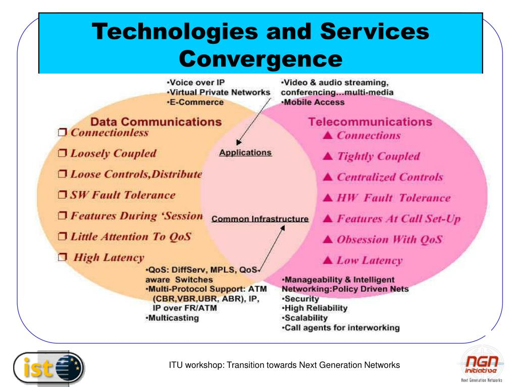 Ppt Technologies And Services Convergence Powerpoint Presentation Pic1 Cisco Network Diagram Lan Fault Tolerance System N