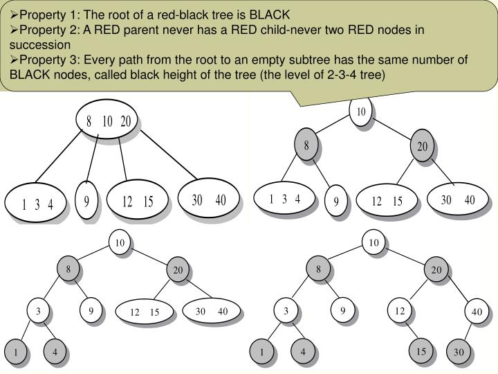 Property 1: The root of a red-black tree is BLACK