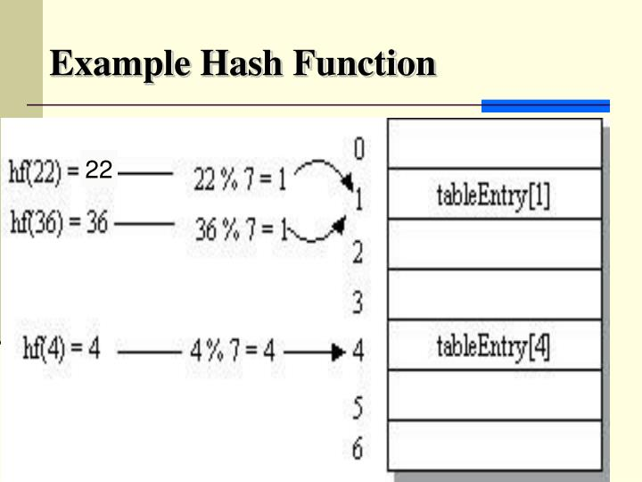 Example Hash Function