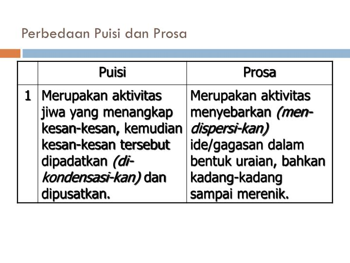 Perbedaan Puisi dan Prosa