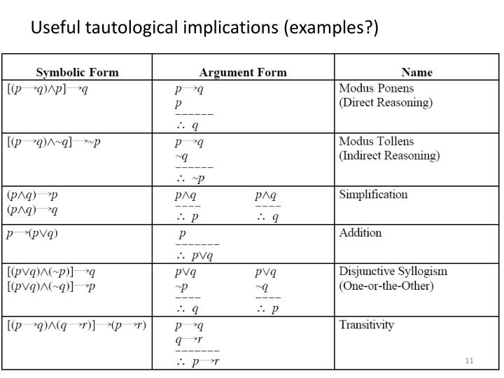 Useful tautological implications (examples?)