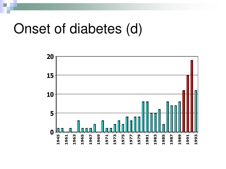 Onset of diabetes (d)