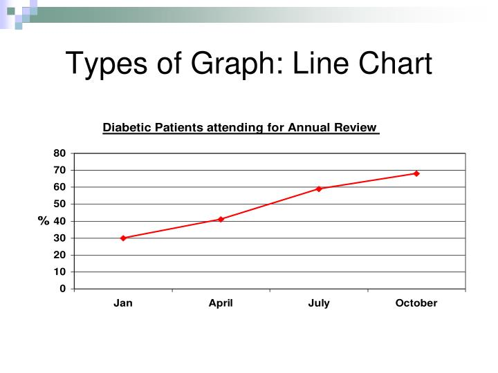 Types of Graph: Line Chart