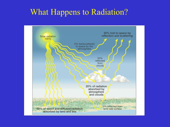 What Happens to Radiation?