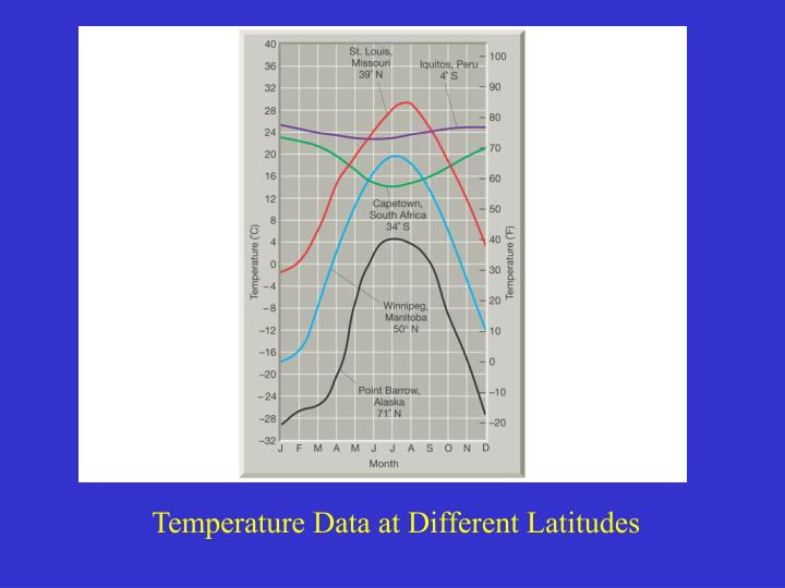 Temperature Data at Different Latitudes