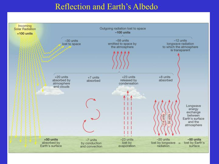 Reflection and Earth's Albedo