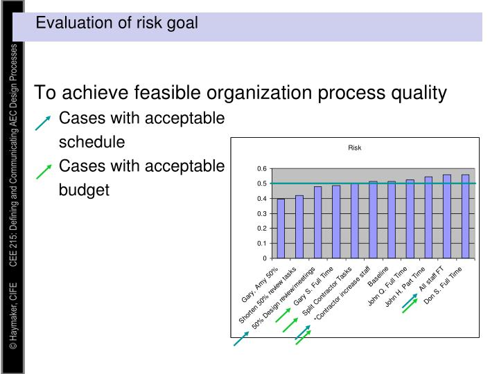 To achieve feasible organization process quality